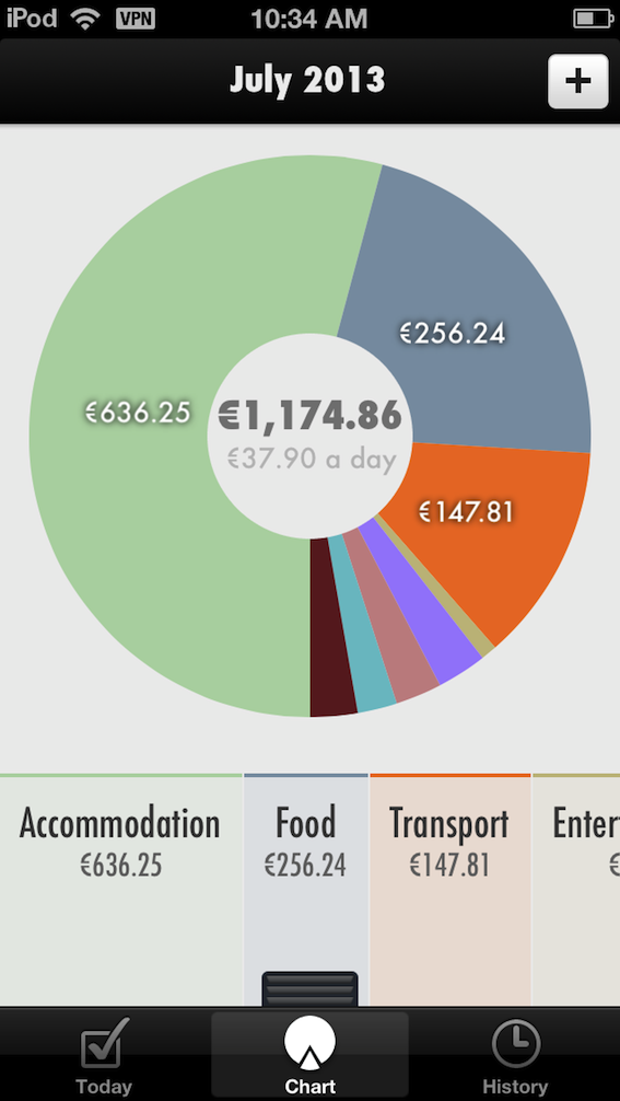 Expenses chart July 2013